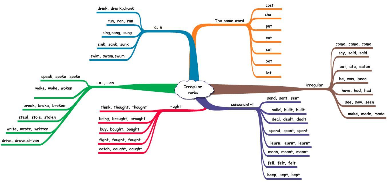 02 Pr 233 T 233 Rit The Big English Blog