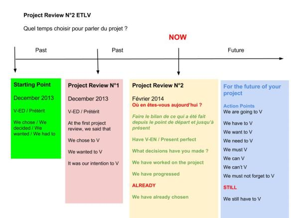 Project Review Quel temps choisir -
