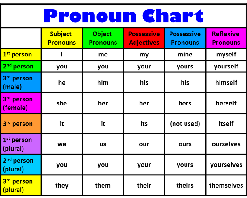 Here is a résumé of the pronouns in English which might help you to ...