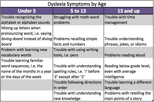 dyslexia_symptoms