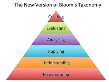 Blooms Txonomy revised